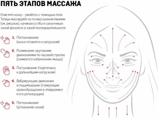 этапы массажа
